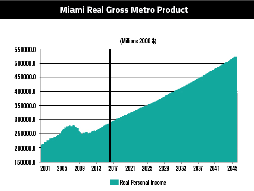 Miami Real Gross 6.30-01