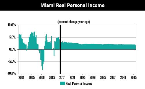 Miami Real Personal 6.30-01