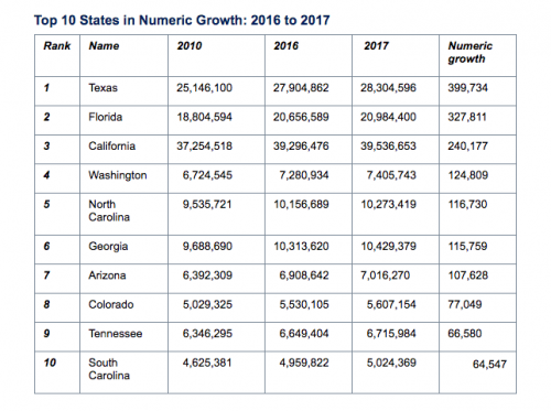 Florida's population growth in 2017 was second largest in US