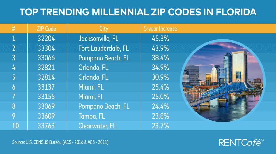 2 Miami ZIP codes make top 10 trending millennial ZIP codes