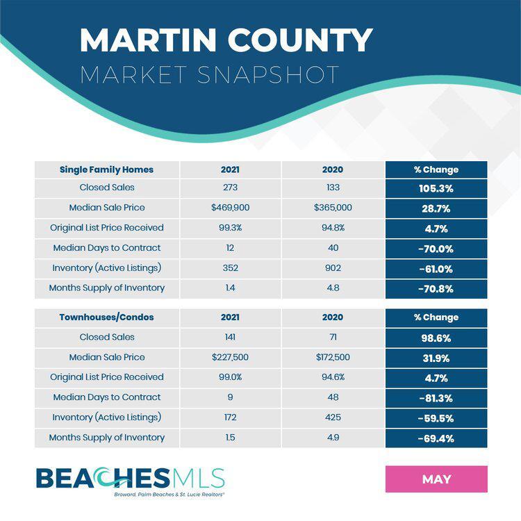 05-2021 Martin County Market Snapshots