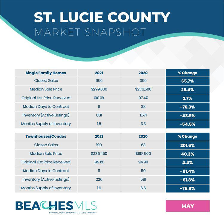 05-21 St. Lucie County Market Snapshots