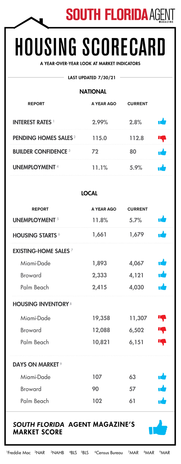 South Florida Housing Scorecard for lll